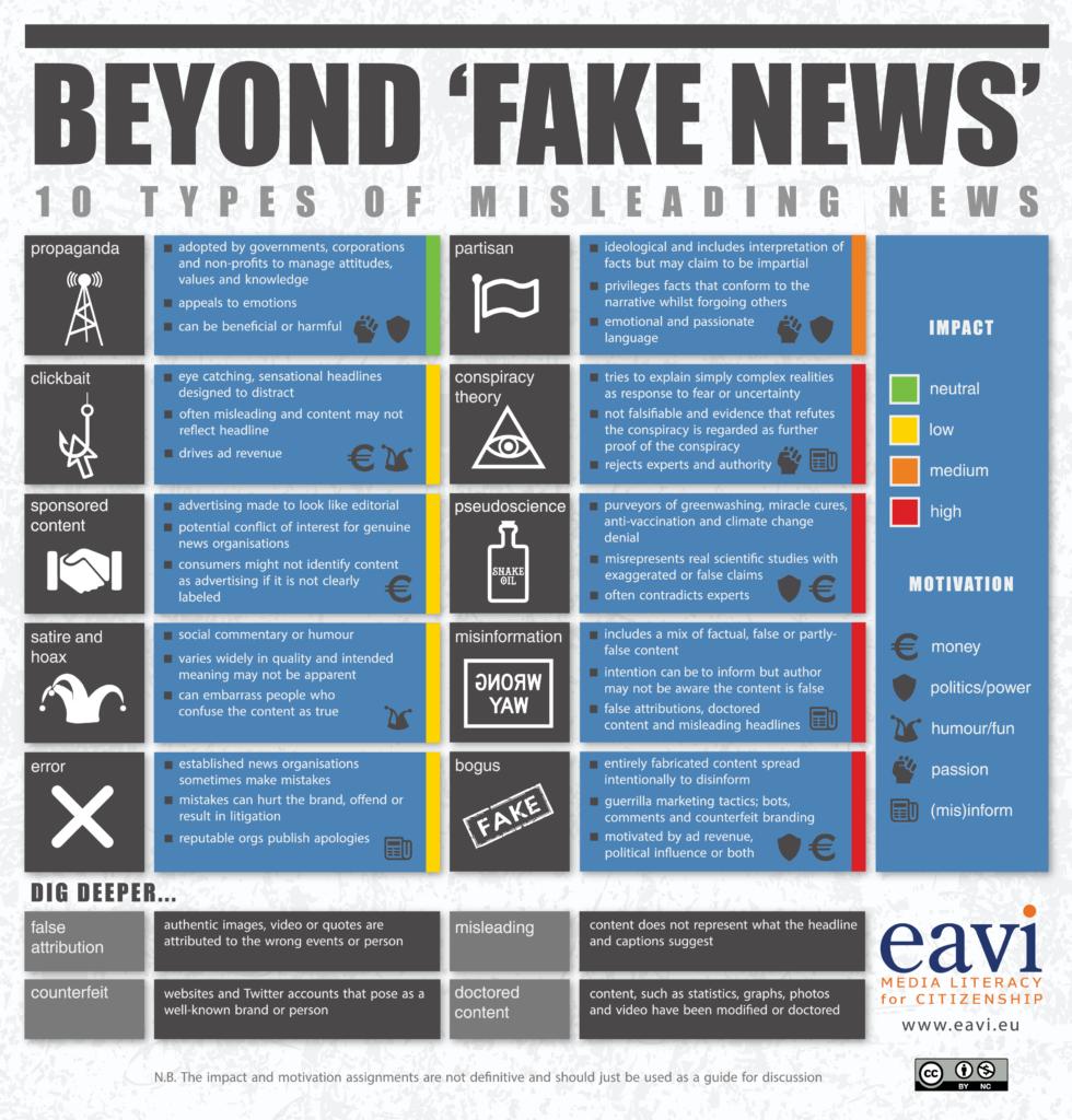 10 types of fake news