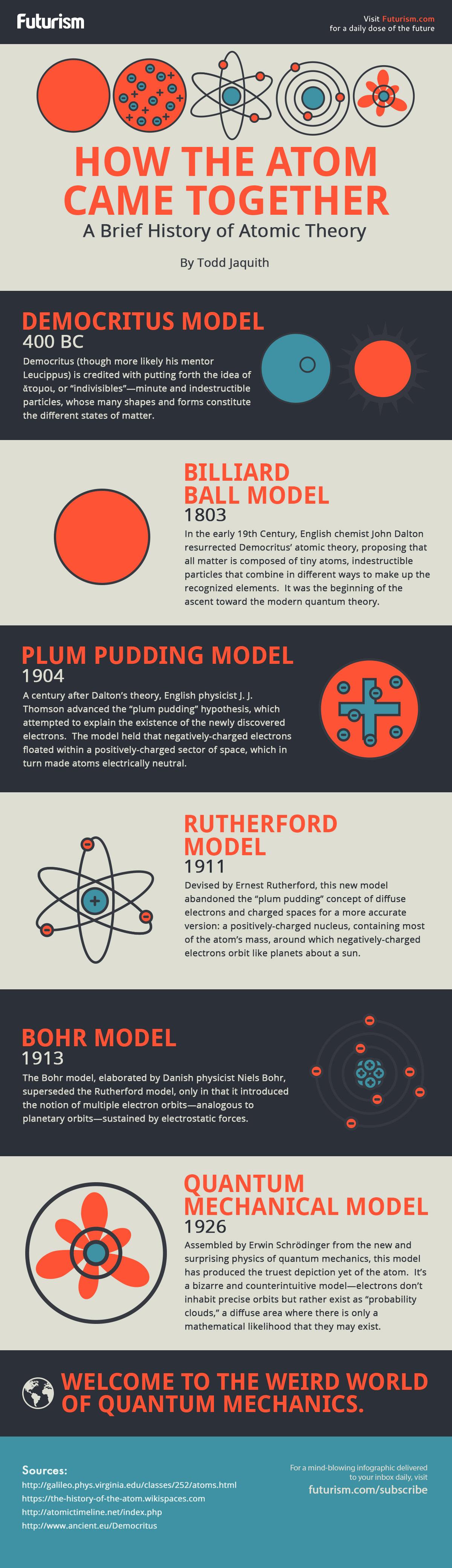 History of Atomic Theory