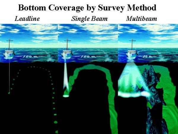 Hydrographic Surveying Sonar Methods
