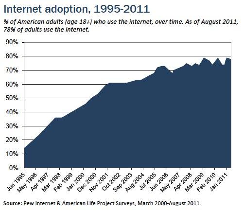 internet usage in USA