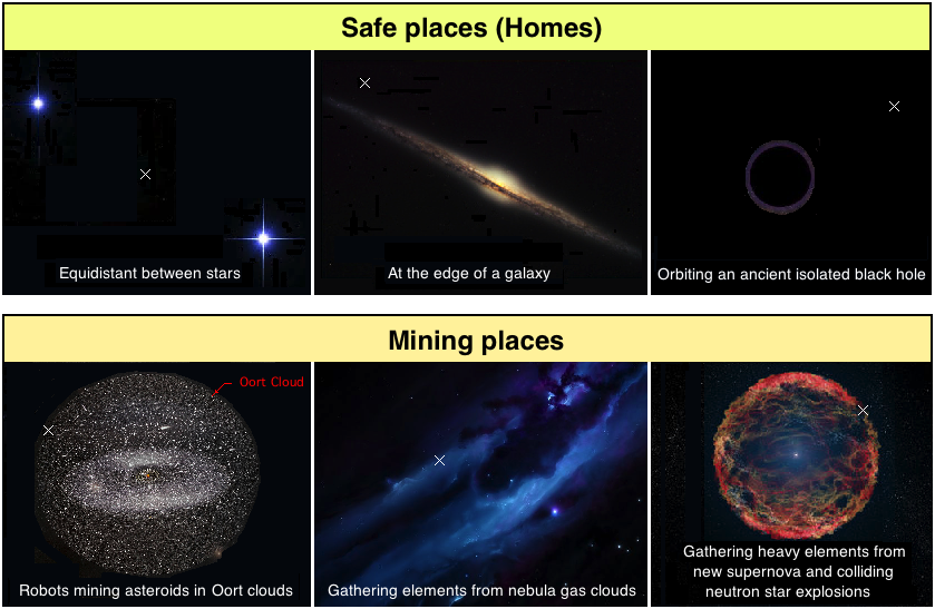 Where to find aliens