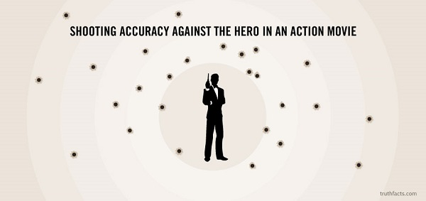 accuracy of villains in movies