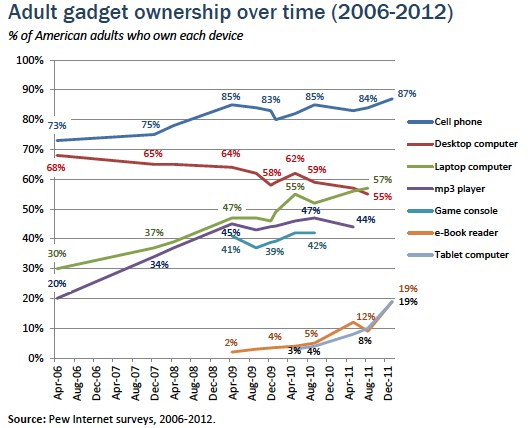 adult gadgets ownership stats
