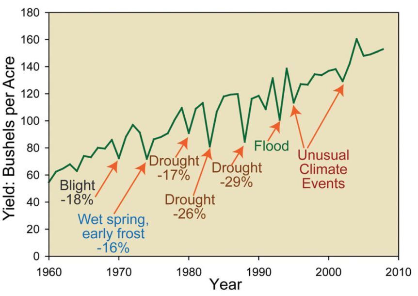Effect of Climate Change on agriculture