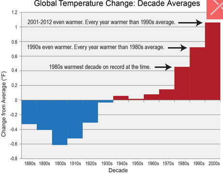 Evidence for a warming climate