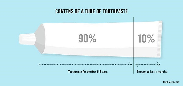 contents of a tube of toothpaste