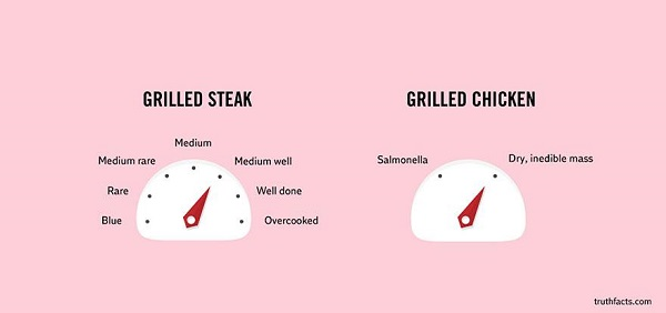 cooking temperatures for grilled steak and chicken
