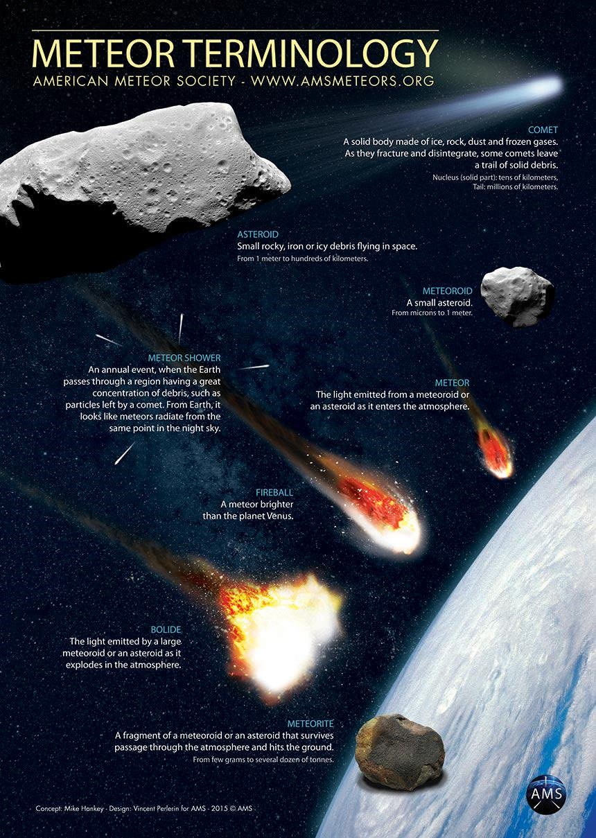What's the difference between a meteor and a meteorite?