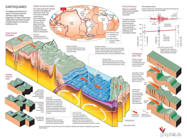 Earthquakes and Tsunamis Explained