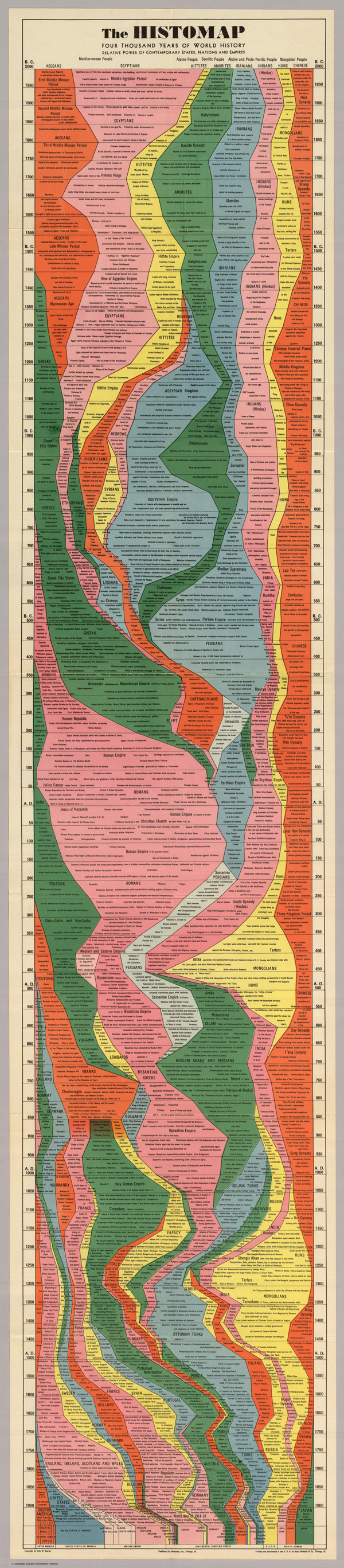 4000 Years Of World History In One Amazing Histomap [infographic]