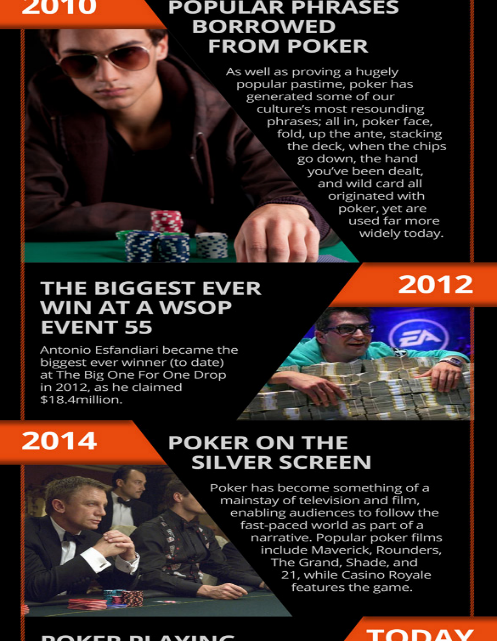 200 Years of Poker: Significant Milestones in the History of Poker