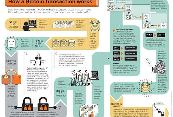 Bitcoin And The Blockchain Explained
