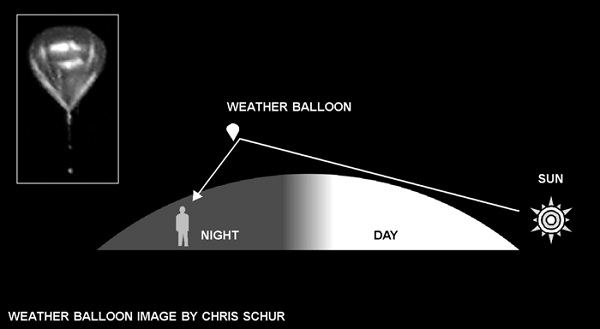 How weather balloons are lit up at night...