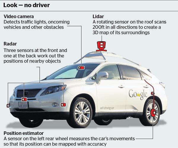 How Autonomous Cars Work