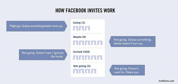how facebook invites work