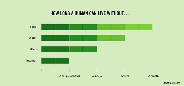 how long a human can live