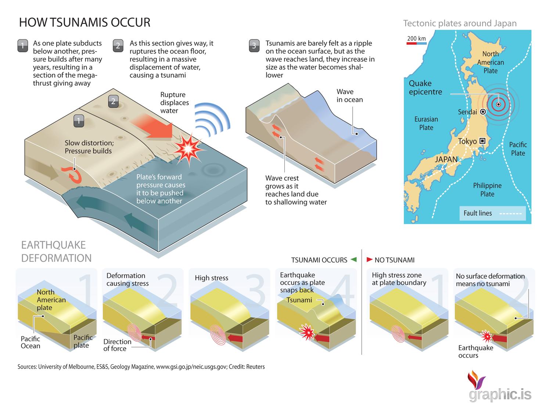 japan tsunami infographic