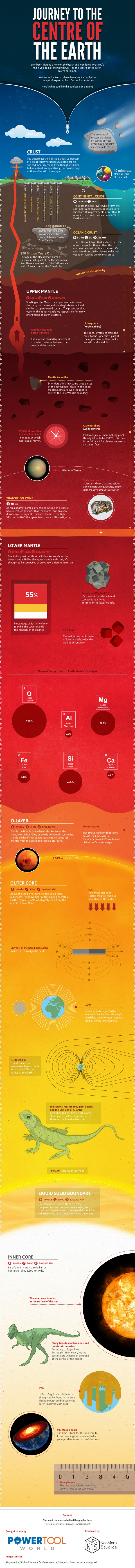 journey to the center of the earth infographic-600w