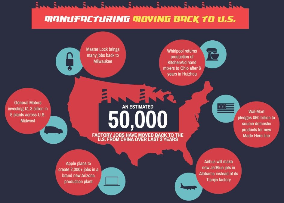 Manufacturing moving back to the U.S.