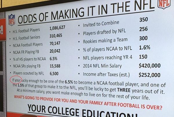 What are the odds of making it into the NFL?