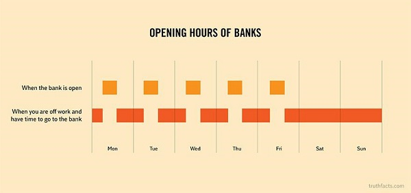 opening hours of banks