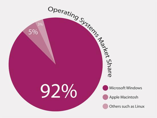 Mac VS PC VS Open Source VS Whatever. It doesn't matter.