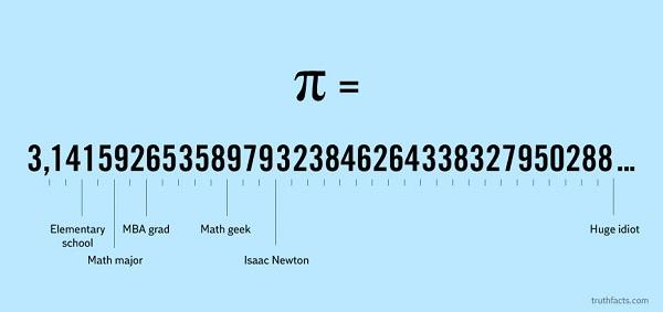 pie to many decimal points