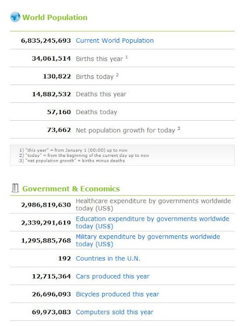 2010 World population and government and economic stats