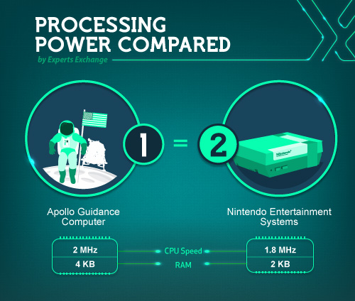 Processing power of moon appollo Nintendo Entertainment System