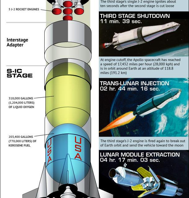Immense Saturn V Rocket Explained