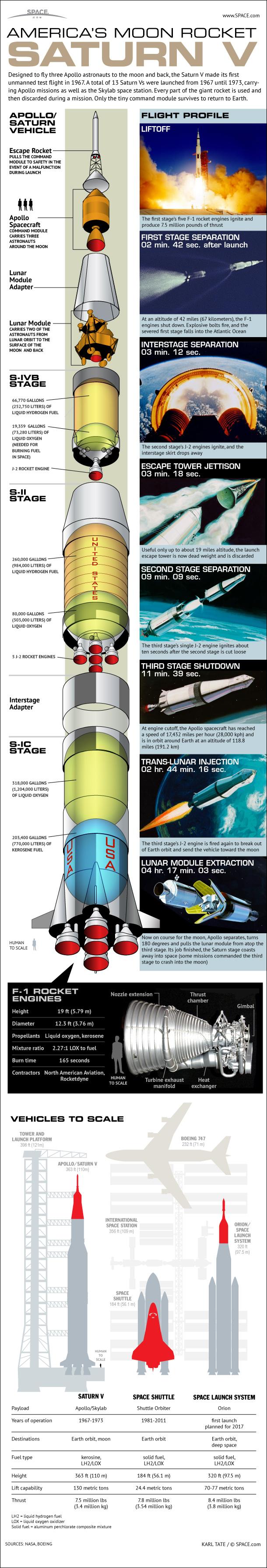 America's Moon Rocket: The Saturn V