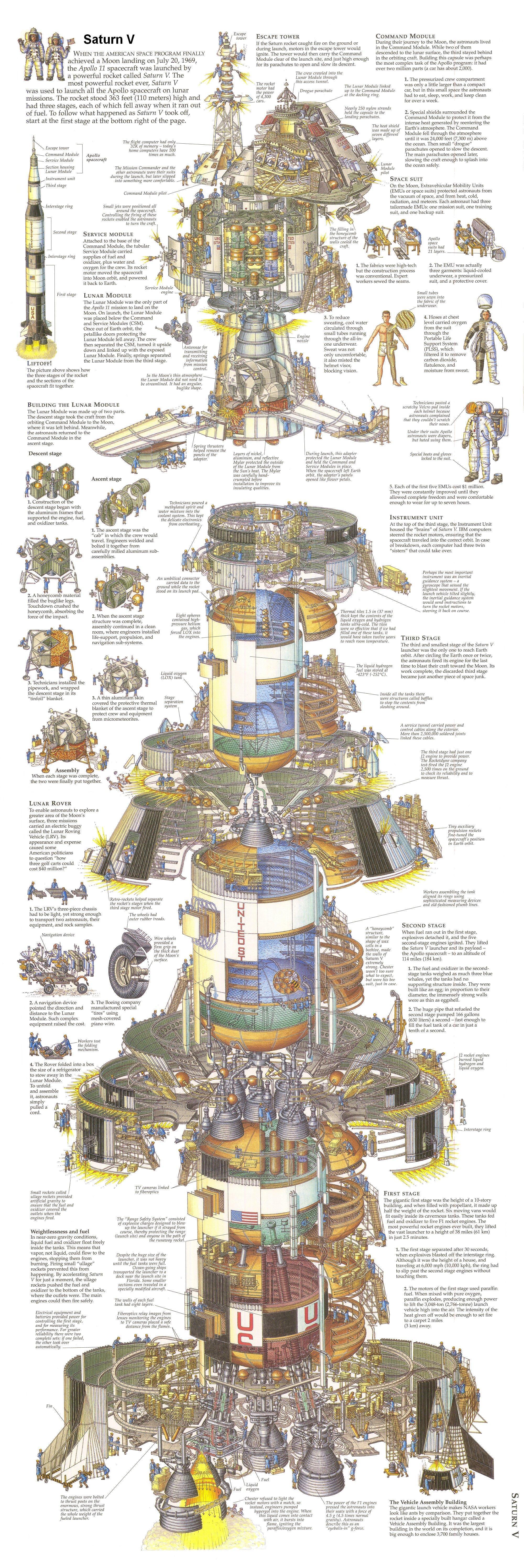 Saturn V Rocket Explained (infographic)
