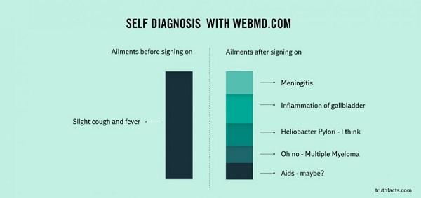 self diagnosis on webmd