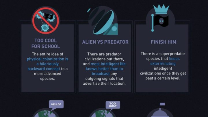 Where are all the aliens?  A look at the Drake equation and the Fermi Paradox.