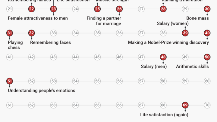 The Age You Peak at Everything, According to Science
