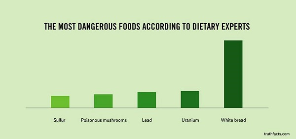 the most dangerous foods